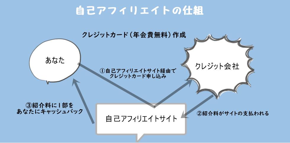 jikoafiri 開業資金を自己アフィリエイトで作る方法